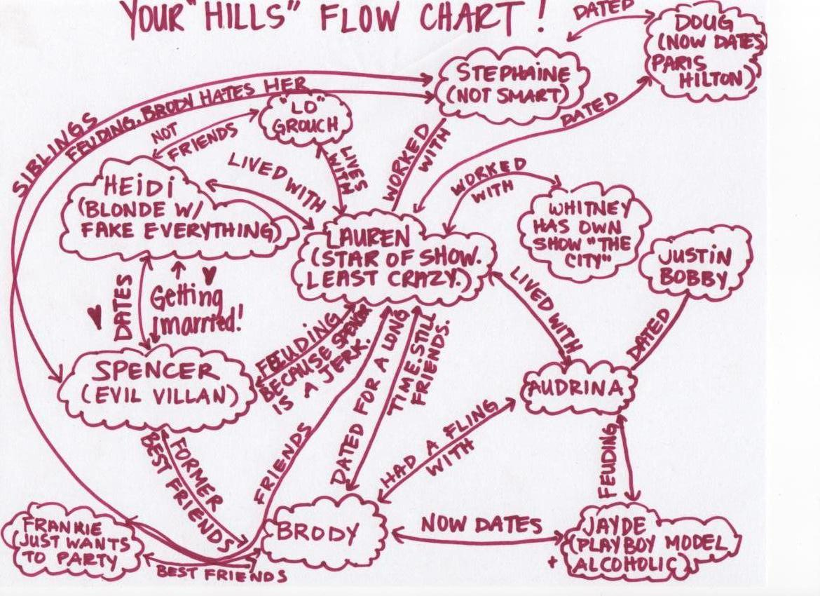 the hills flowchart
